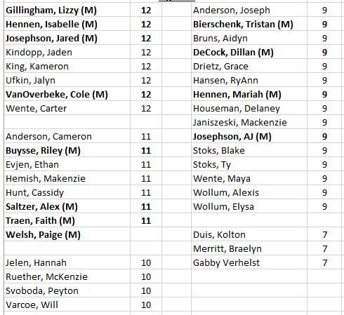 true team list